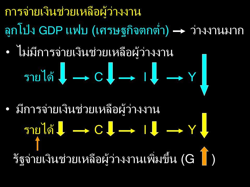 ลูกโป่ง GDP แฟบ (เศรษฐกิจตกต่ำ) การจ่ายเงินช่วยเหลือผู้ว่างงาน รายได้C IY ว่างงานมาก ไม่มีการจ่ายเงินช่วยเหลือผู้ว่างงาน มีการจ่ายเงินช่วยเหลือผู้ว่าง