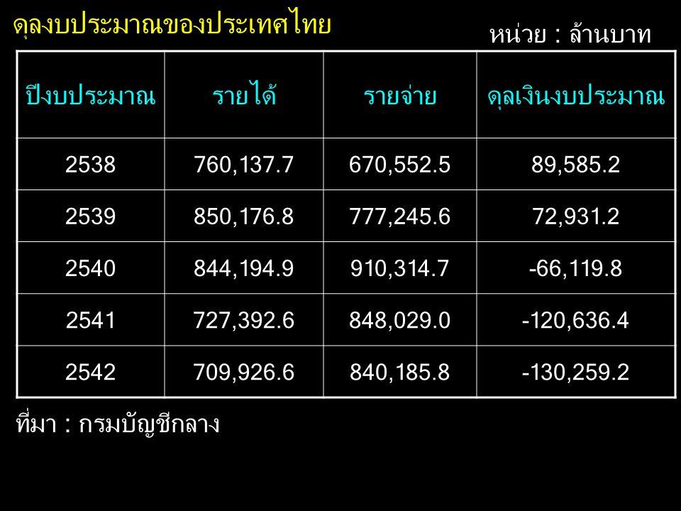 ปีงบประมาณรายได้รายจ่ายดุลเงินงบประมาณ 2538760,137.7670,552.589,585.2 2539850,176.8777,245.672,931.2 2540844,194.9910,314.7-66,119.8 2541727,392.6848,
