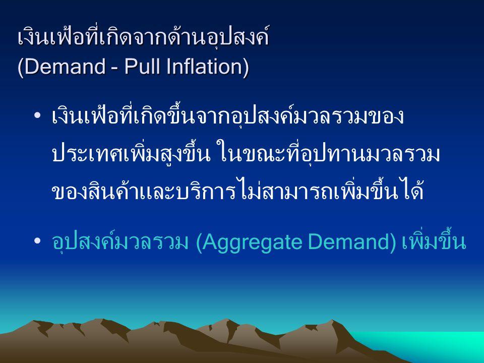 P Q0 AS AS = Aggregate Supply P1 P2 P3 P4 P5 AD 1 AD 2 AD 3 AD 4 AD 5 AD = Aggregate Demand QfQf