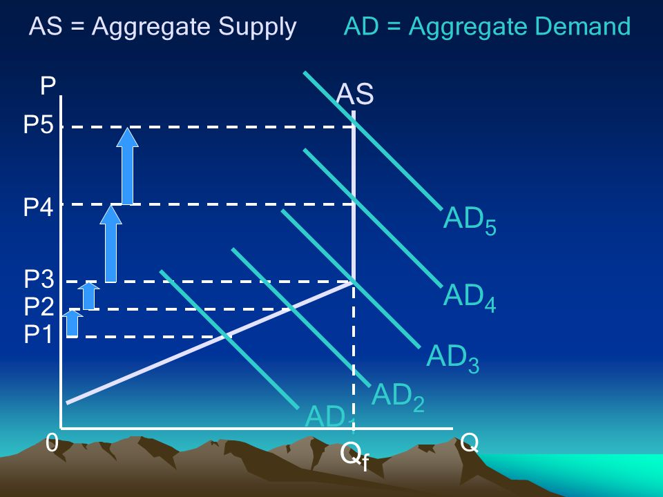 P Q0 AS AS = Aggregate Supply P1 P2 P3 P4 P5 AD 1 AD 2 AD 3 AD 4 AD 5 AD = Aggregate Demand QfQf