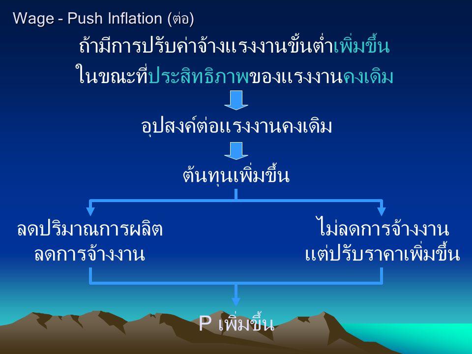 Wage - Push Inflation (ต่อ) ถ้ามีการปรับค่าจ้างแรงงานขั้นต่ำเพิ่มขึ้น ในขณะที่ประสิทธิภาพของแรงงานคงเดิม อุปสงค์ต่อแรงงานคงเดิม ต้นทุนเพิ่มขึ้น ลดปริม