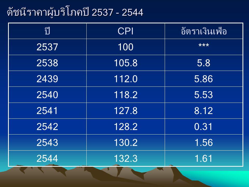 สาเหตุของภาวะเงินเฟ้อ 1.เงินเฟ้อที่เกิดจากด้านอุปสงค์ (Demand - Pull Inflation) 2.เงินเฟ้อที่เกิดจากด้านต้นทุน (Cost - Push Inflation) 3.เงินเฟ้อที่เกิดทางด้านอุปสงค์มวลรวมและ อุปทานมวลรวม (Mixed Inflation) 4.กรณีมีการค้ากับต่างประเทศ