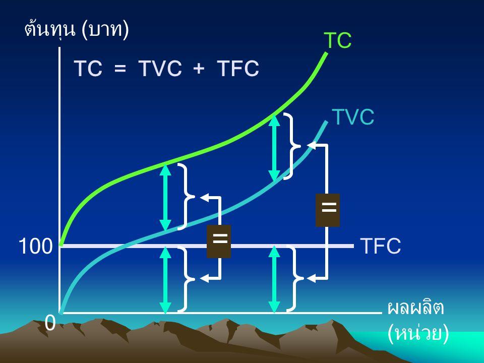 ต้นทุน (บาท) ผลผลิต (หน่วย) 0 100TFC TVC TC = = TC = TVC + TFC