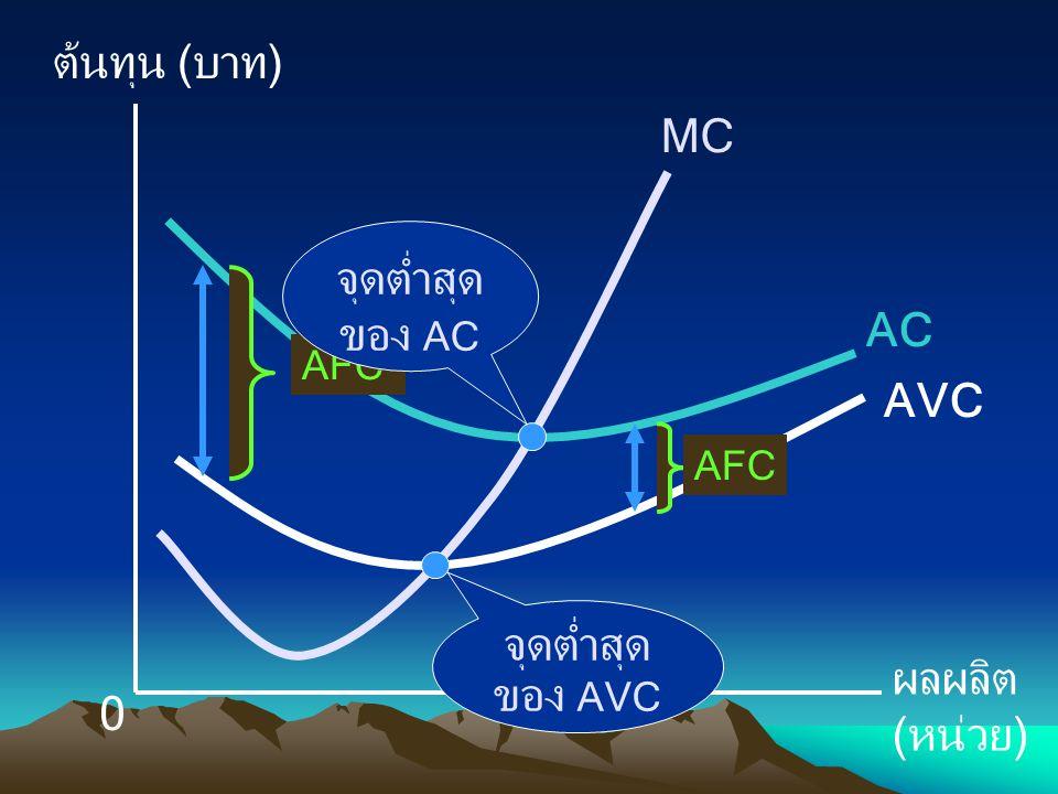 ต้นทุน (บาท) ผลผลิต (หน่วย) 0 MC AVC AC AFC จุดต่ำสุด ของ AC จุดต่ำสุด ของ AVC