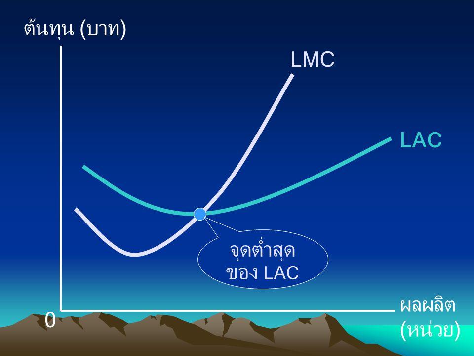 ต้นทุน (บาท) ผลผลิต (หน่วย) 0 LMC LAC จุดต่ำสุด ของ LAC