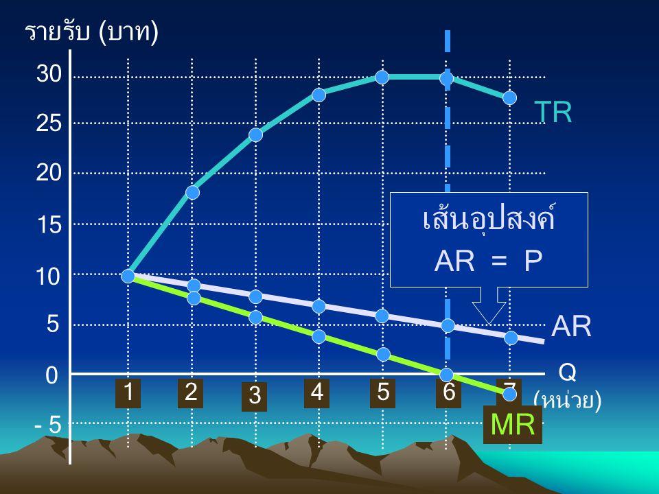 รายรับ (บาท) Q (หน่วย) 0 5 1 10 15 20 25 30 2 3 4567 - 5 TR AR MR เส้นอุปสงค์ AR = P