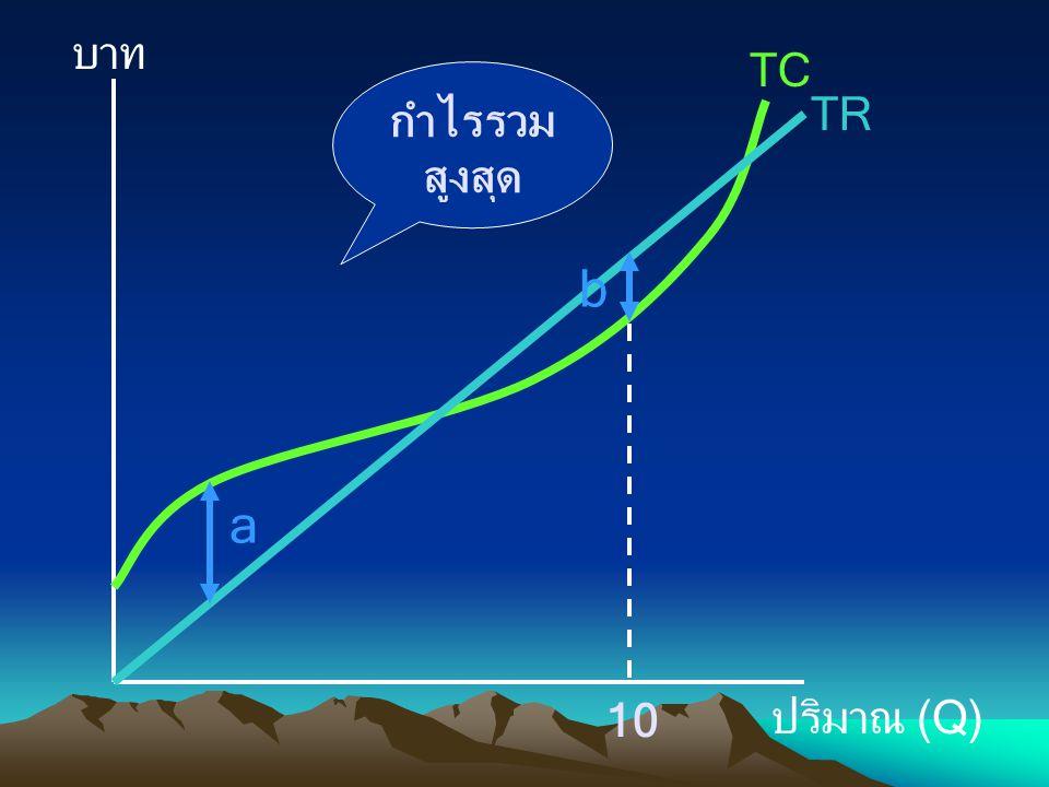 บาท ปริมาณ (Q) TC TR a b กำไรรวม สูงสุด 10