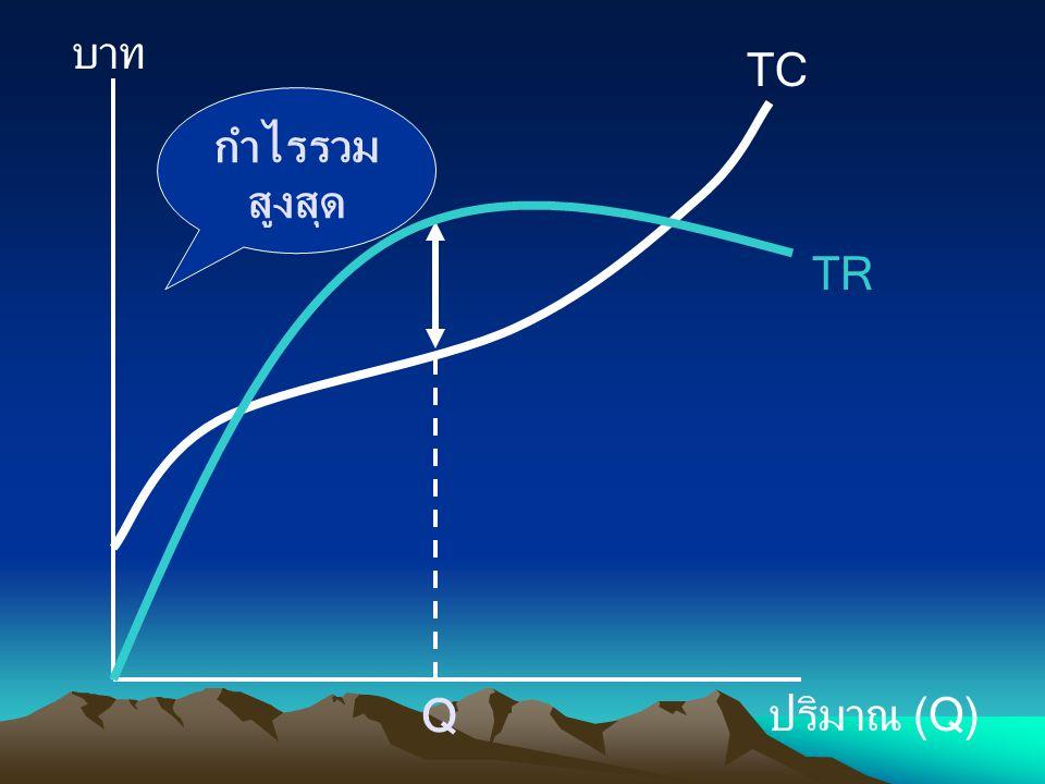 บาท ปริมาณ (Q) TC Q TR กำไรรวม สูงสุด