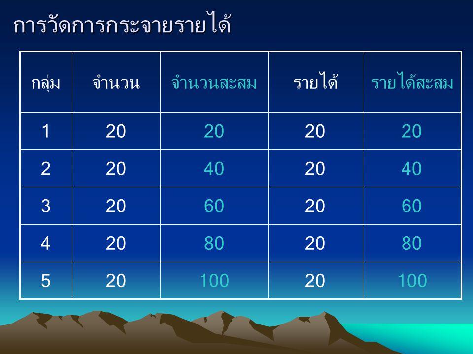 การวัดการกระจายรายได้ 20 100 80 60 40 100 80 60 40 20 รายได้สะสมจำนวนสะสม 20 รายได้จำนวน 5 4 3 2 1 กลุ่ม