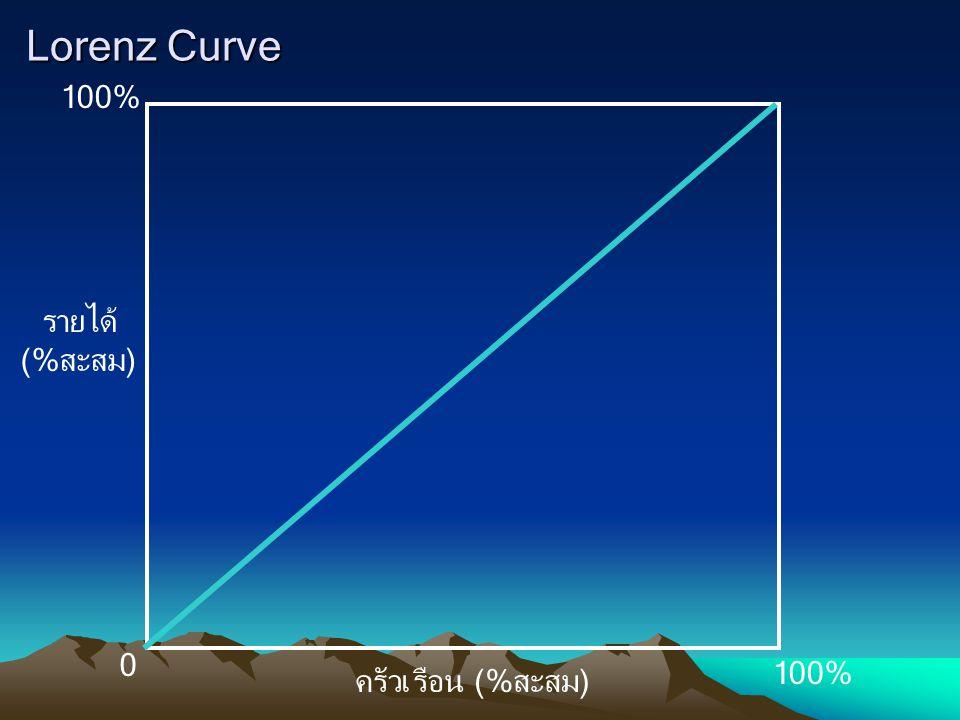 Lorenz Curve 100% รายได้ (%สะสม) 0 ครัวเรือน (%สะสม)