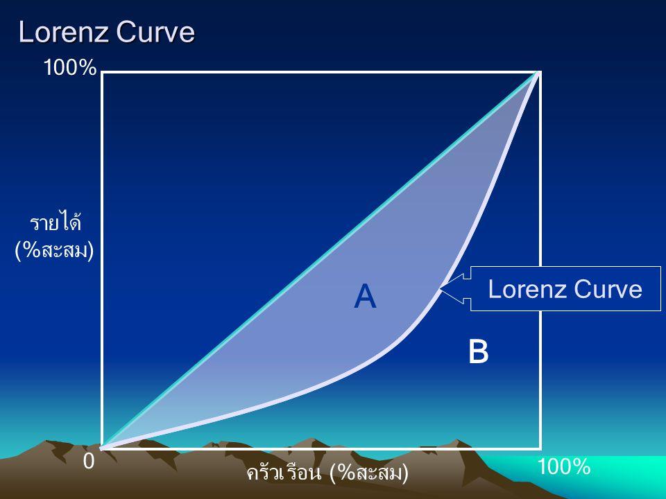 Lorenz Curve 100% รายได้ (%สะสม) 0 ครัวเรือน (%สะสม) A B Lorenz Curve