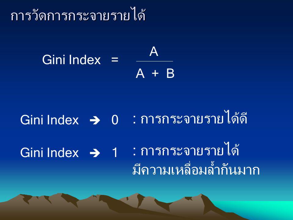 การวัดการกระจายรายได้ Gini Index = A A + B Gini Index  0 Gini Index  1 : การกระจายรายได้ดี : การกระจายรายได้ มีความเหลื่อมล้ำกันมาก