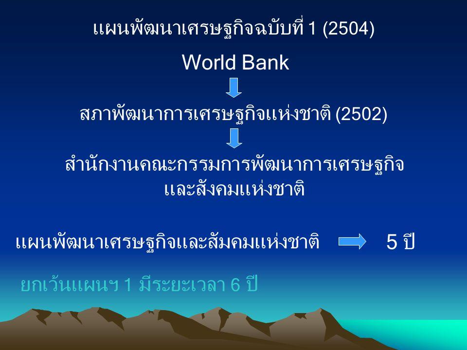 แผนพัฒนาเศรษฐกิจฉบับที่ 1 (2504) World Bank สภาพัฒนาการเศรษฐกิจแห่งชาติ (2502) สำนักงานคณะกรรมการพัฒนาการเศรษฐกิจ และสังคมแห่งชาติ แผนพัฒนาเศรษฐกิจและ