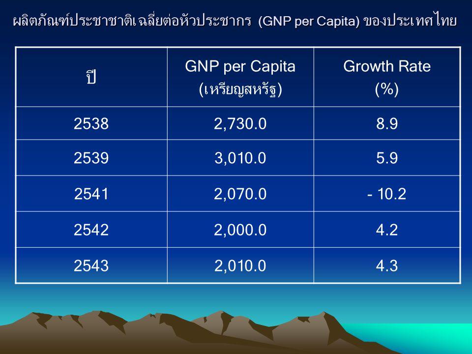 ผลิตภัณฑ์ประชาชาติเฉลี่ยต่อหัวประชากร (GNP per Capita) ของประเทศไทย ปี GNP per Capita (เหรียญสหรัฐ) Growth Rate (%) 25382,730.08.9 25393,010.05.9 2541