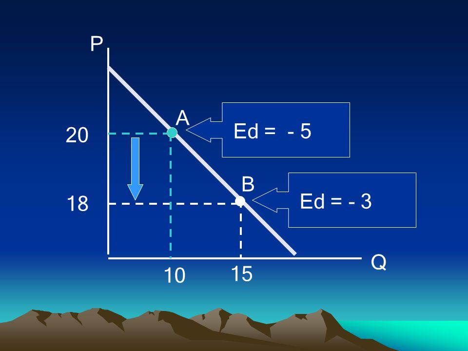 P Q 20 15 10 B A Ed = - 3 Ed = - 5
