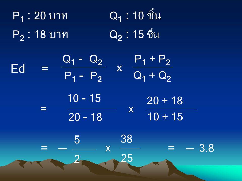 P 1 : 20 บาท Q 1 : 10 ชิ้น P 2 : 18 บาท Q 2 : 15 ชิ้น 10 - 15 10 + 15 20 - 18 20 + 18 x = 5 25 2 38 x = 3.8 = Q 1 - Q 2 Q 1 + Q 2 P 1 - P 2 P 1 + P 2