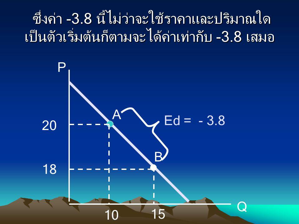 ซึ่งค่า -3.8 นี้ไม่ว่าจะใช้ราคาและปริมาณใด เป็นตัวเริ่มต้นก็ตามจะได้ค่าเท่ากับ -3.8 เสมอ ซึ่งค่า -3.8 นี้ไม่ว่าจะใช้ราคาและปริมาณใด เป็นตัวเริ่มต้นก็ต