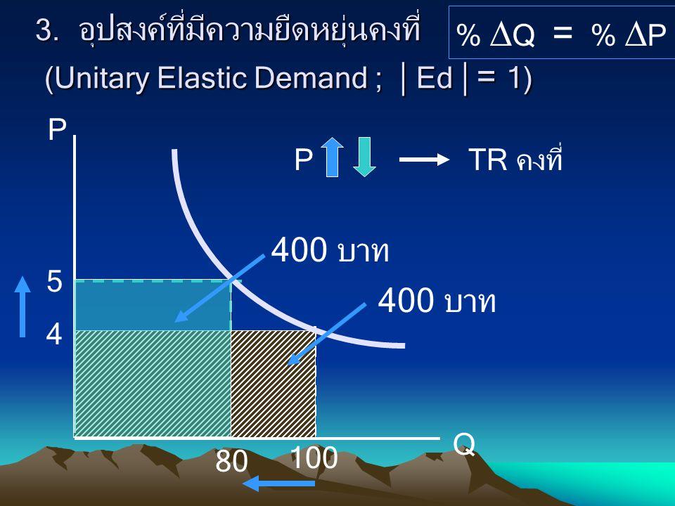 3. อุปสงค์ที่มีความยืดหยุ่นคงที่ (Unitary Elastic Demand ;  Ed  = 1) %  Q = %  P 4 5 100 80 400 บาท PTR คงที่ P Q 400 บาท