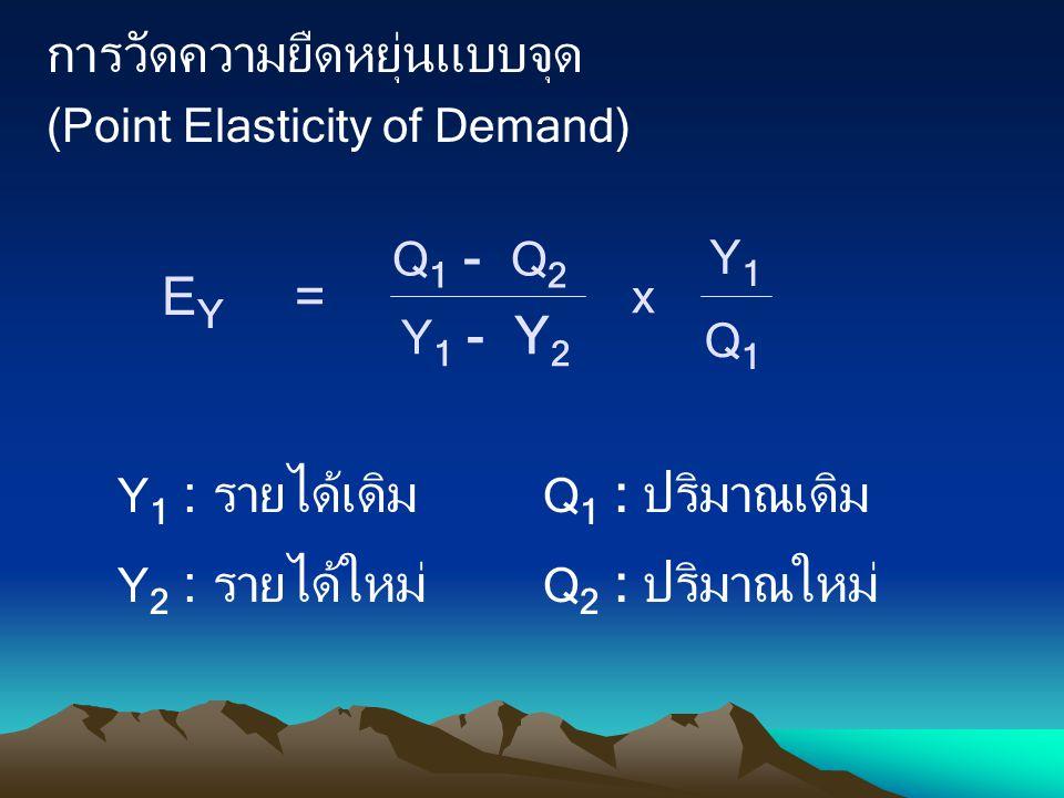 การวัดความยืดหยุ่นแบบจุด (Point Elasticity of Demand) Q 1 - Q 2 Q1Q1 Y 1 - Y 2 Y1Y1 x E Y = Y 1 : รายได้เดิม Q 1 : ปริมาณเดิม Y 2 : รายได้ใหม่ Q 2 : ป