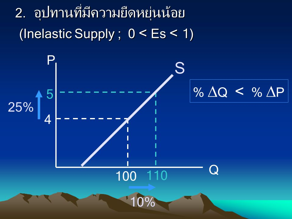 2. อุปทานที่มีความยืดหยุ่นน้อย (Inelastic Supply ; 0 < Es < 1) %  Q < %  P P Q 4 5 100 110 S 25% 10%
