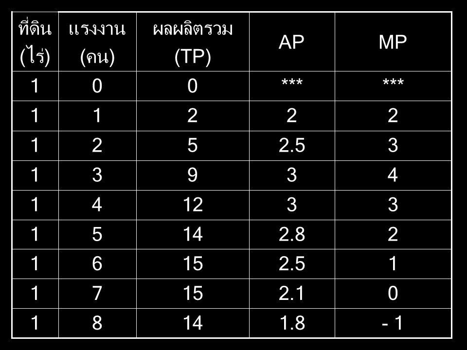 - 1 0 1 2 3 4 3 2 *** 2.5 1.8 2.1 2.5 2.8 3 3 2 *** MPAP 31 1481 1571 61 1451 1241 9 521 211 001 ผลผลิตรวม (TP) แรงงาน (คน) ที่ดิน (ไร่)