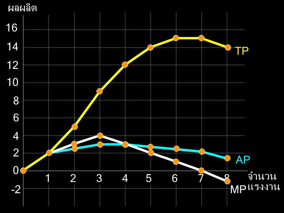 TP ผลผลิต จำนวน แรงงาน 2 2 12 10 8 6 4 16 14 5678134 0 -2 AP MP