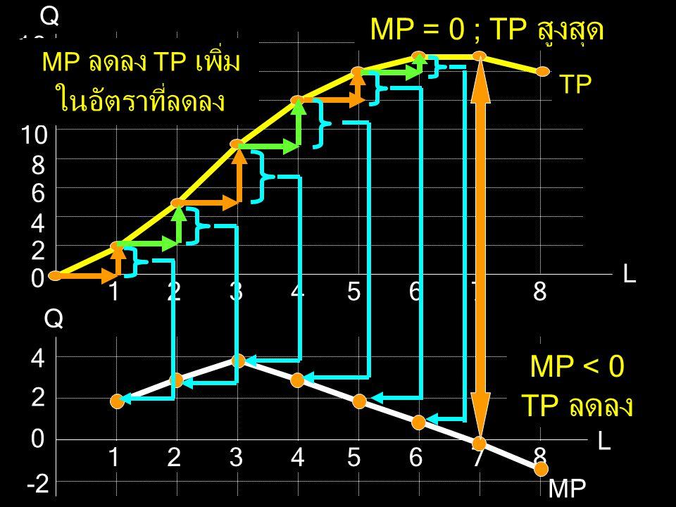 Q L 2 2 12 10 8 6 4 16 14 5678134 0 TP Q L 2 2 4 5678134 0 -2 MP MP = 0 ; TP สูงสุด MP < 0 TP ลดลง MP เพิ่มขึ้น TP เพิ่ม ในอัตราที่เพิ่มขึ้น MP ลดลง T