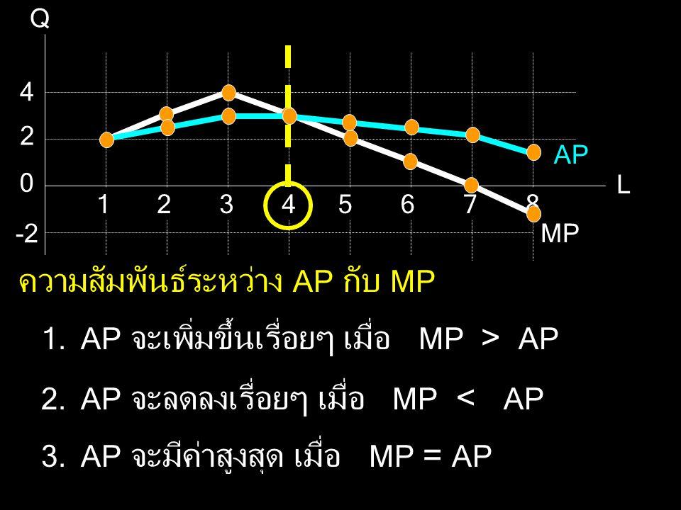 Q L 2 2 4 5678134 0 -2 MP AP ความสัมพันธ์ระหว่าง AP กับ MP 1.AP จะเพิ่มขึ้นเรื่อยๆ เมื่อ MP > AP 2.AP จะลดลงเรื่อยๆ เมื่อ MP < AP 3.AP จะมีค่าสูงสุด เ