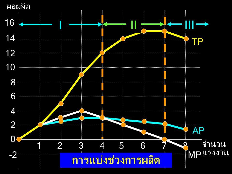 ผลผลิต จำนวน แรงงาน 2 2 12 10 8 6 4 16 14 5678134 0 -2 AP MP TP การแบ่งช่วงการผลิต I IIIII
