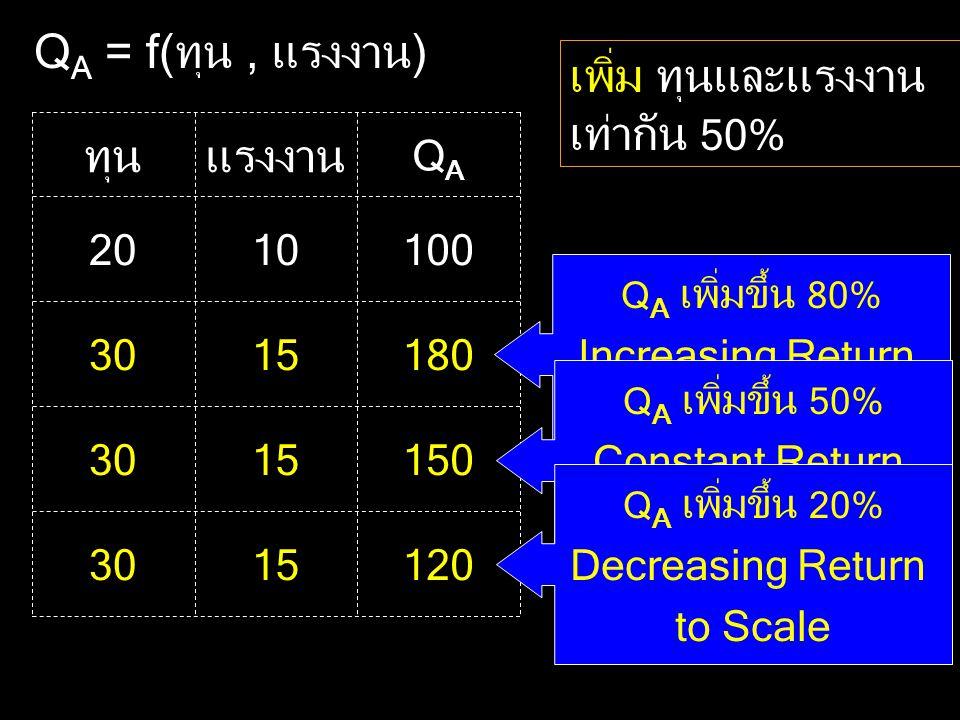 Q A = f(ทุน, แรงงาน) 1001020 QAQA แรงงานทุน เพิ่ม ทุนและแรงงาน เท่ากัน 50% 1801530 Q A เพิ่มขึ้น 80% Increasing Return to Scale 1501530 Q A เพิ่มขึ้น