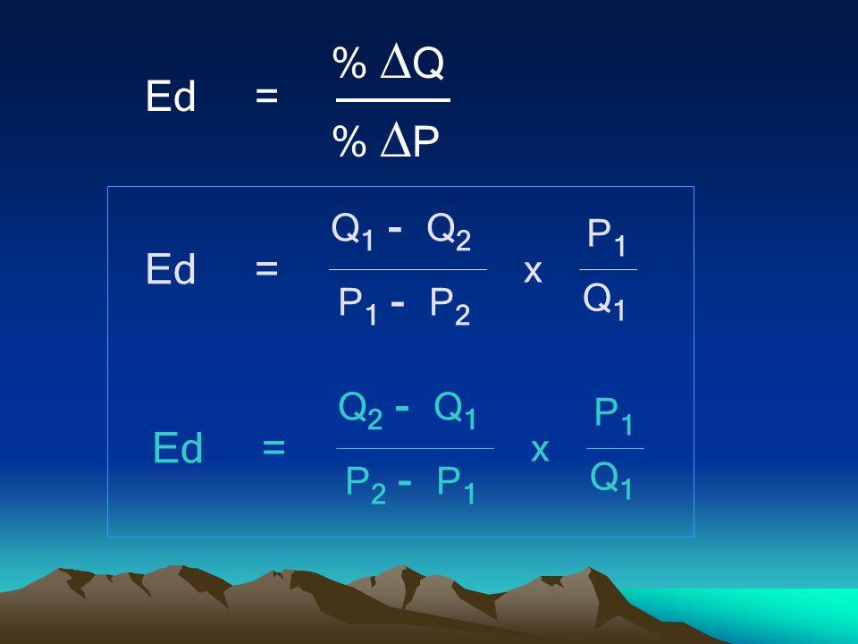 Ed = %  Q %  P Q 1 - Q 2 Q1Q1 P 1 - P 2 P1P1 x Ed = Q 2 - Q 1 Q1Q1 P 2 - P 1 P1P1 x Ed =