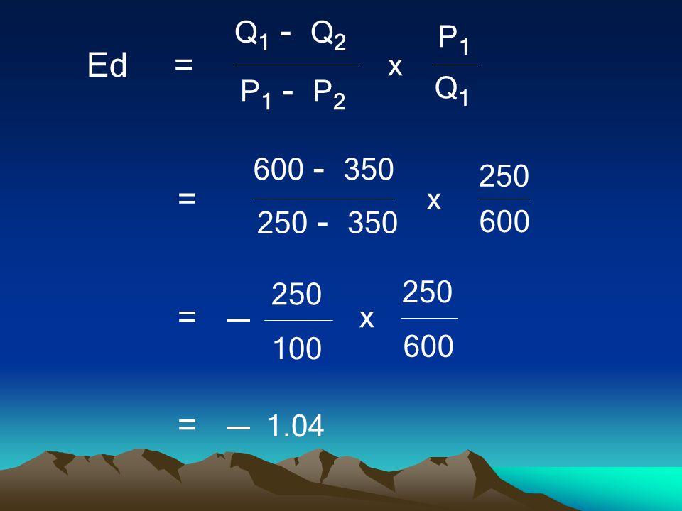 Q 1 - Q 2 Q1Q1 P 1 - P 2 P1P1 x Ed = 600 - 350 600 250 - 350 250 x = 600 100 250 x = 1.04 =