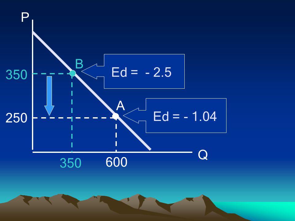 P Q 250 350 600 350 A B Ed = - 1.04 Ed = - 2.5