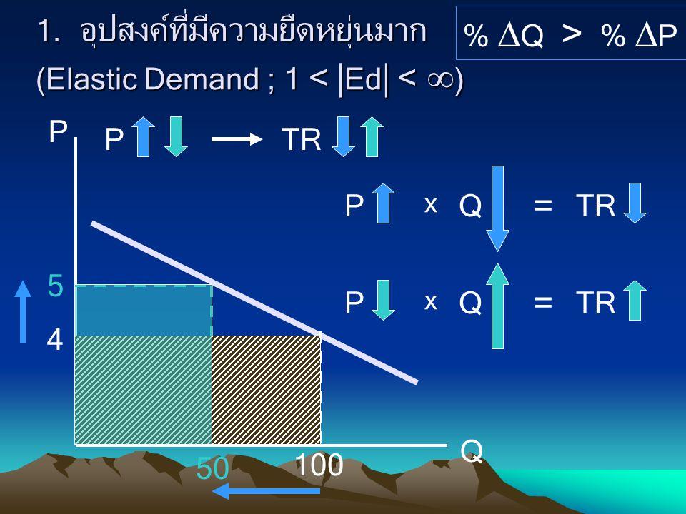 1. อุปสงค์ที่มีความยืดหยุ่นมาก (Elastic Demand ; 1 <  Ed  <  ) %  Q > %  P P Q 4 5 100 50 PTR P x Q = P x Q =