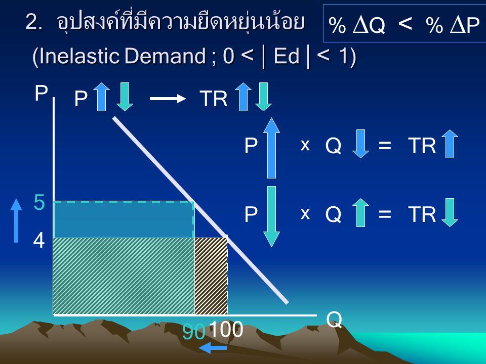 2. อุปสงค์ที่มีความยืดหยุ่นน้อย (Inelastic Demand ; 0 <  Ed  < 1) P Q %  Q < %  P 4 5 100 90 PTR P x Q = P x Q =