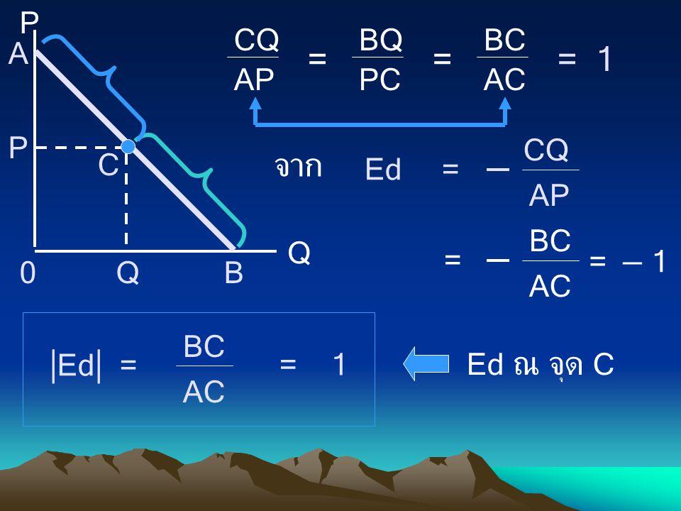 CQ AP = BQ PC = BC AC = 1 P Q A B C P Q0 Ed = CQ AP จาก = BC AC = – 1  Ed  = BC AC = 1 Ed ณ จุด C