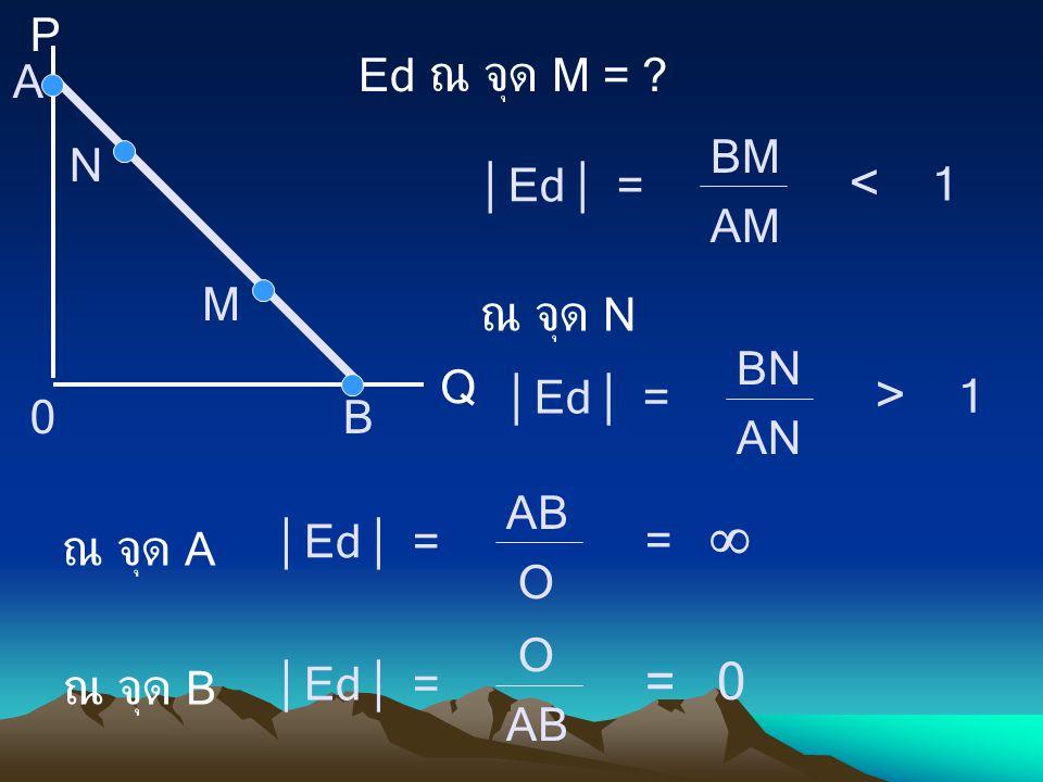 P Q A B0 M Ed ณ จุด M = ?  Ed  = BM AM < 1  Ed  = BN AN > 1 ณ จุด N N ณ จุด A ณ จุด B  Ed  = AB O =   Ed  = O AB = 0