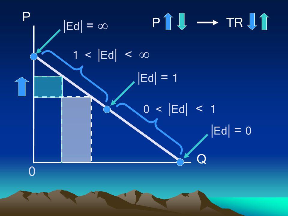 P Q 0  Ed  = 1  Ed  = 0  Ed  =  1 <  Ed  <  0 <  Ed  < 1 PTR