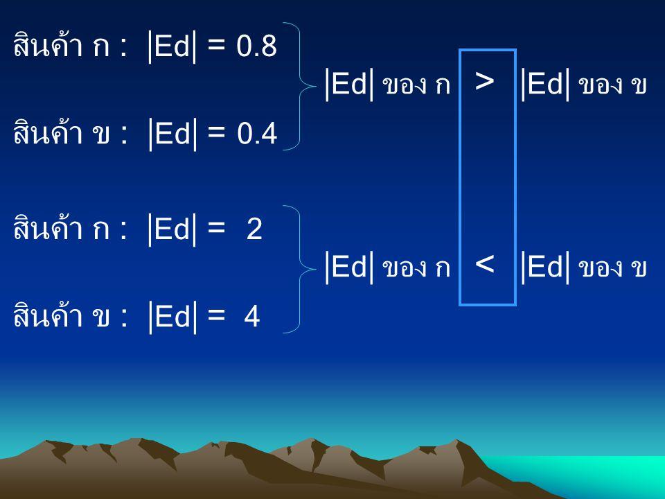 สินค้า ก :  Ed  = 0.8 สินค้า ข :  Ed  = 0.4  Ed  ของ ก >  Ed  ของ ข สินค้า ก :  Ed  = 2 สินค้า ข :  Ed  = 4  Ed  ของ ก <  Ed  ของ ข
