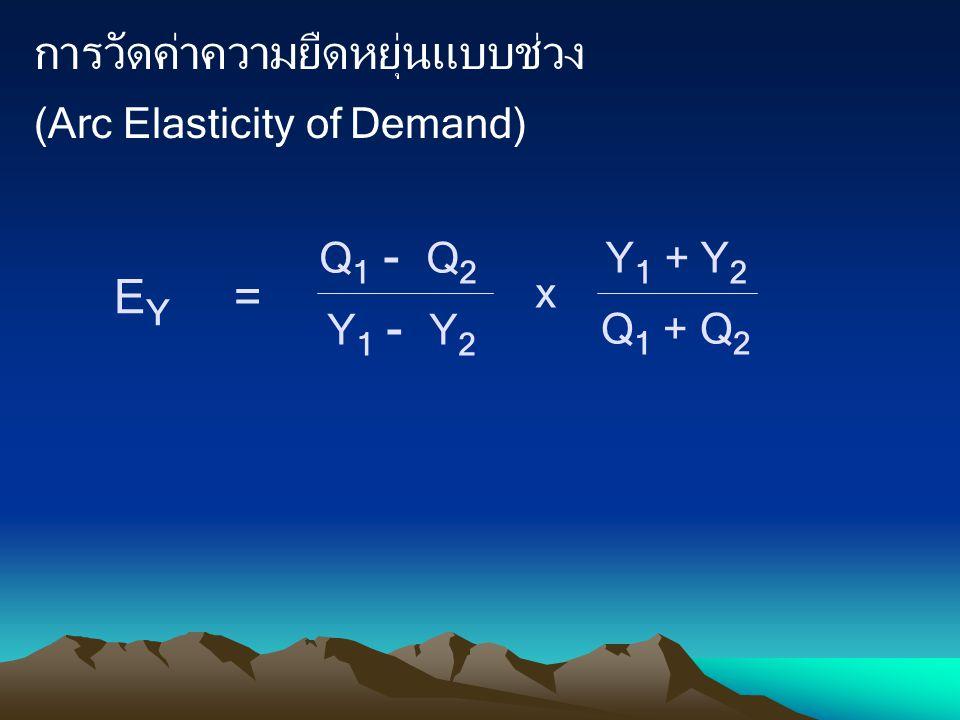 การวัดค่าความยืดหยุ่นแบบช่วง (Arc Elasticity of Demand) Q 1 - Q 2 Q 1 + Q 2 Y 1 - Y 2 Y 1 + Y 2 x E Y =
