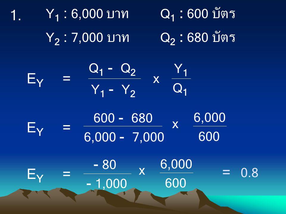 Q 1 - Q 2 Q1Q1 Y 1 - Y 2 Y1Y1 x E Y = 600 - 680 600 6,000 - 7,000 6,000 x E Y = - 80 600 - 1,000 6,000 x E Y = = 0.8 Y 1 : 6,000 บาท Q 1 : 600 บัตร Y
