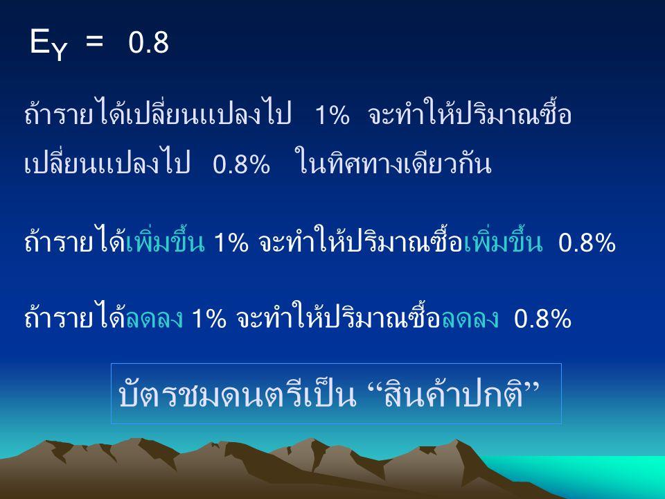 E Y = 0.8 ถ้ารายได้เปลี่ยนแปลงไป 1% จะทำให้ปริมาณซื้อ เปลี่ยนแปลงไป 0.8% ในทิศทางเดียวกัน ถ้ารายได้เพิ่มขึ้น 1% จะทำให้ปริมาณซื้อเพิ่มขึ้น 0.8% ถ้าราย