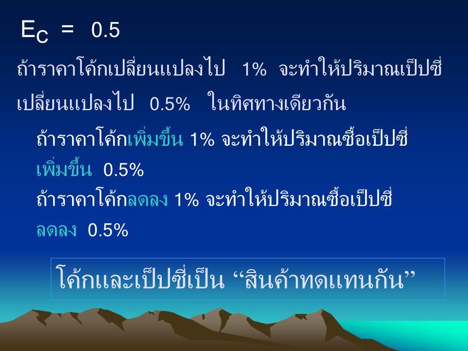 E C = 0.5 ถ้าราคาโค้กเปลี่ยนแปลงไป 1% จะทำให้ปริมาณเป็ปซี่ เปลี่ยนแปลงไป 0.5% ในทิศทางเดียวกัน ถ้าราคาโค้กเพิ่มขึ้น 1% จะทำให้ปริมาณซื้อเป็ปซี่ เพิ่มข
