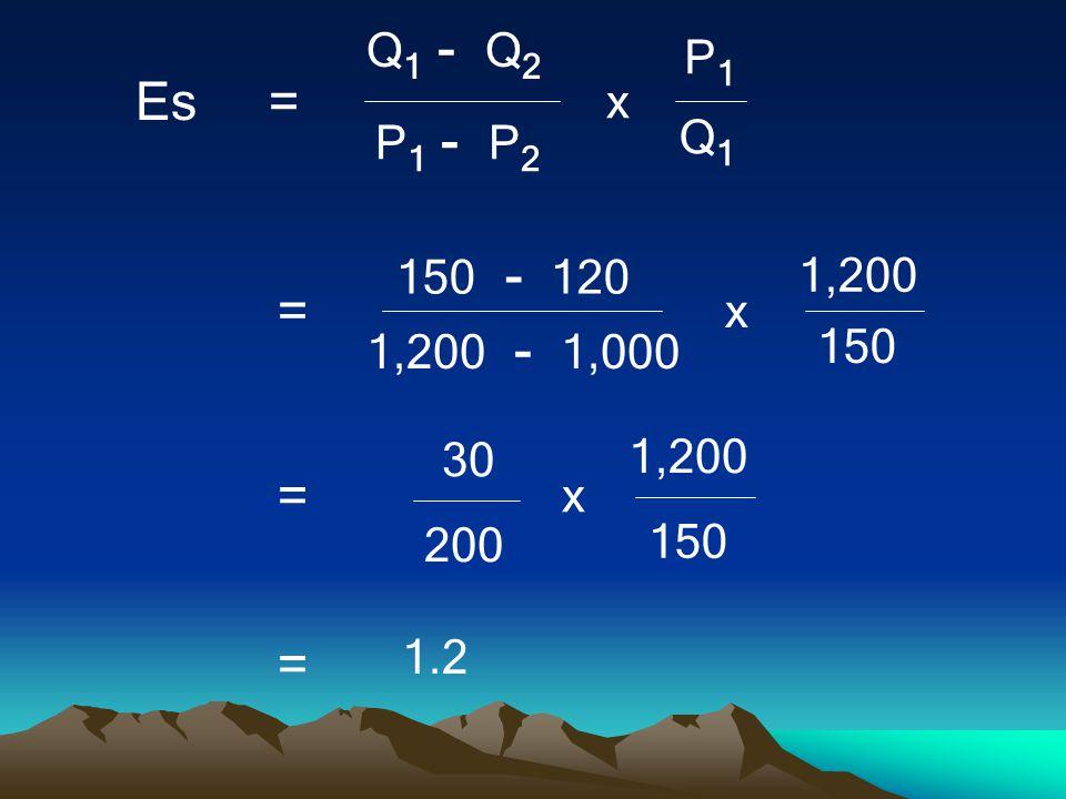 Q 1 - Q 2 Q1Q1 P 1 - P 2 P1P1 x Es = 150 - 120 150 1,200 - 1,000 1,200 x = 30 150 200 1,200 x = 1.2 =