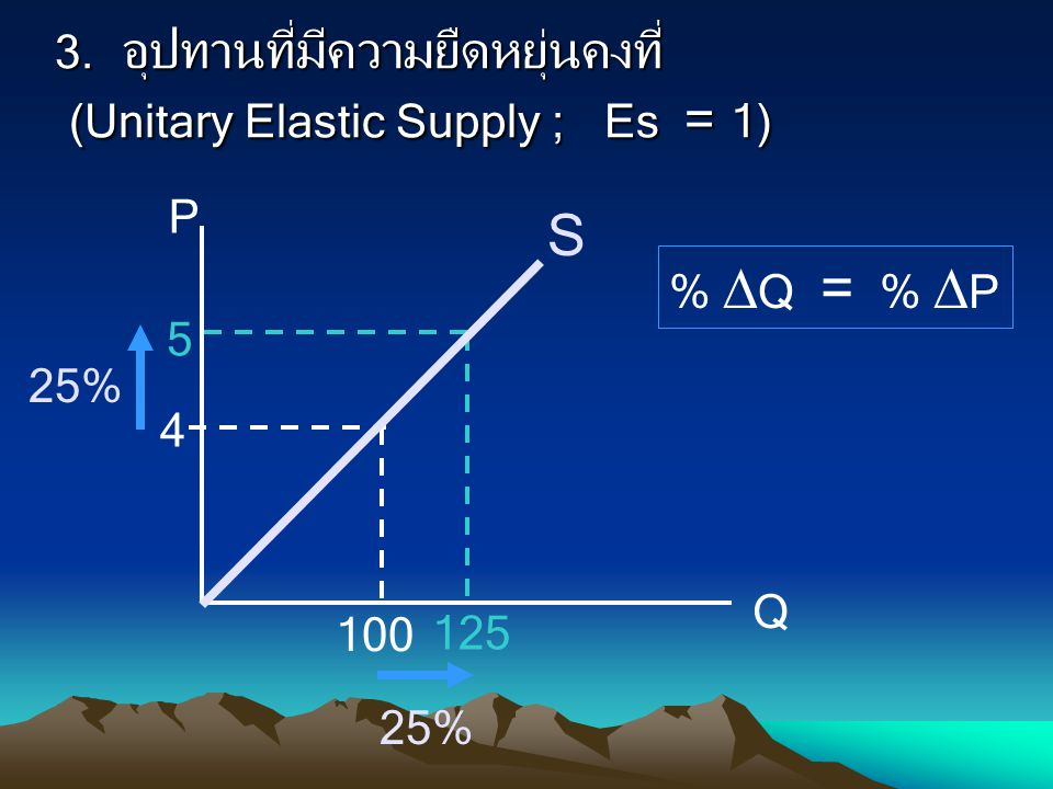 3. อุปทานที่มีความยืดหยุ่นคงที่ (Unitary Elastic Supply ; Es = 1) %  Q = %  P P Q 4 5 100 125 S 25%