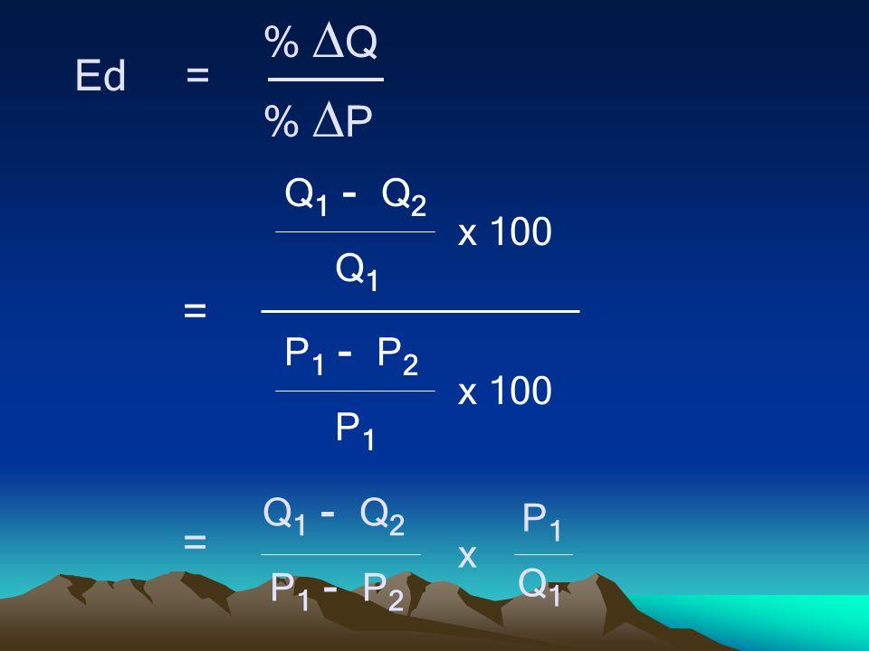 Ed = %  Q %  P = Q 1 - Q 2 Q1Q1 x 100 P 1 - P 2 P1P1 x 100 Q 1 - Q 2 Q1Q1 P 1 - P 2 P1P1 x =