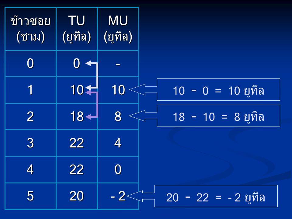 - 2 0 4 8 10 - MU (ยูทิล) 20 22 22 18 10 0 TU (ยูทิล) 5 4 3 2 1 0 ข้าวซอย (ชาม) 20 - 22 = - 2 ยูทิล 10 - 0 = 10 ยูทิล 18 - 10 = 8 ยูทิล