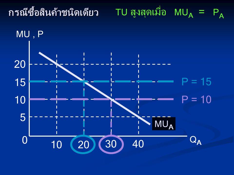 กรณีซื้อสินค้าชนิดเดียว MU, P QAQA 0 5 10 15 20 1020 3040 TU สูงสุดเมื่อ MU A = P A MU A P = 15 P = 10