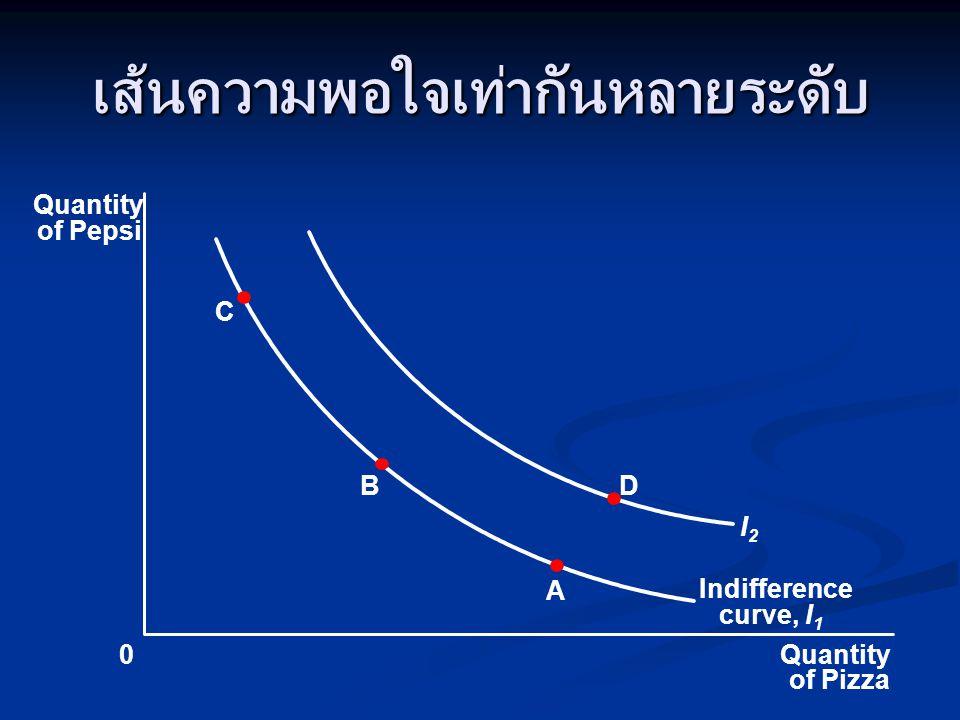 เส้นความพอใจเท่ากันหลายระดับ Quantity of Pizza Quantity of Pepsi 0 C B A D Indifference curve, I 1 I2I2