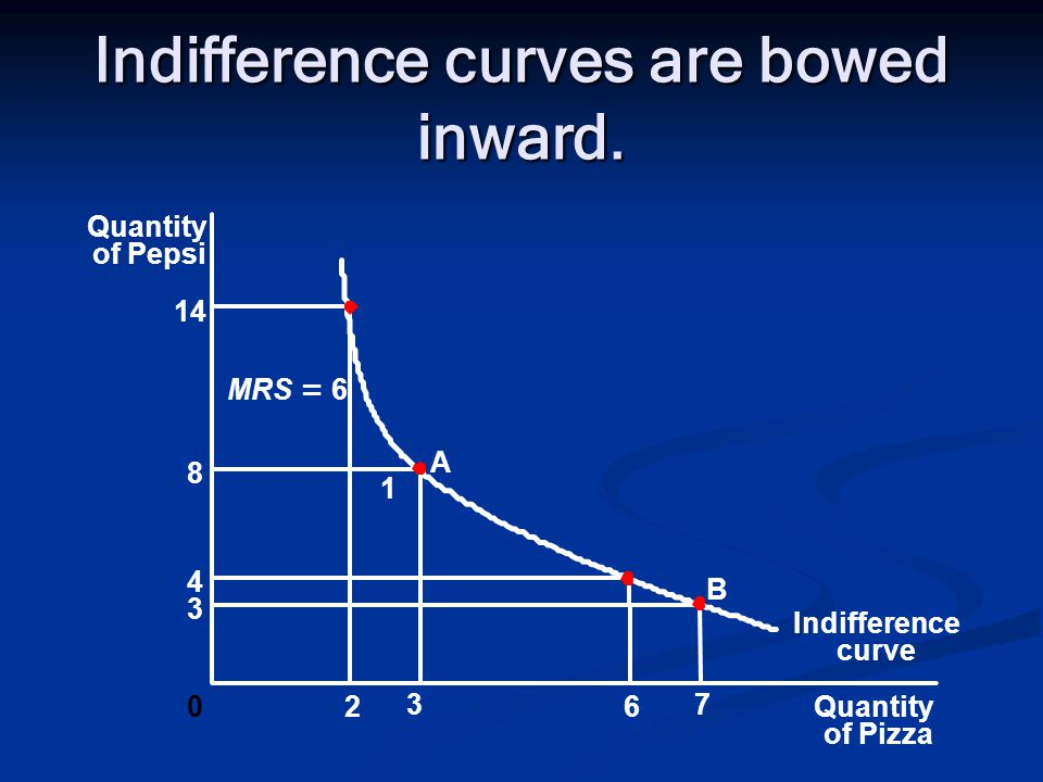 Indifference curves are bowed inward. Quantity of Pizza Quantity of Pepsi 14 8 4 3 02 3 6 7 Indifference curve 1 A B MRS = 6